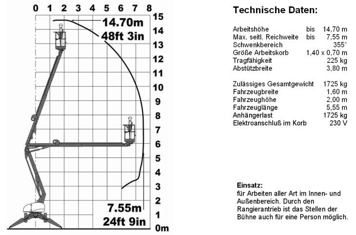 gta150-Datenblatt